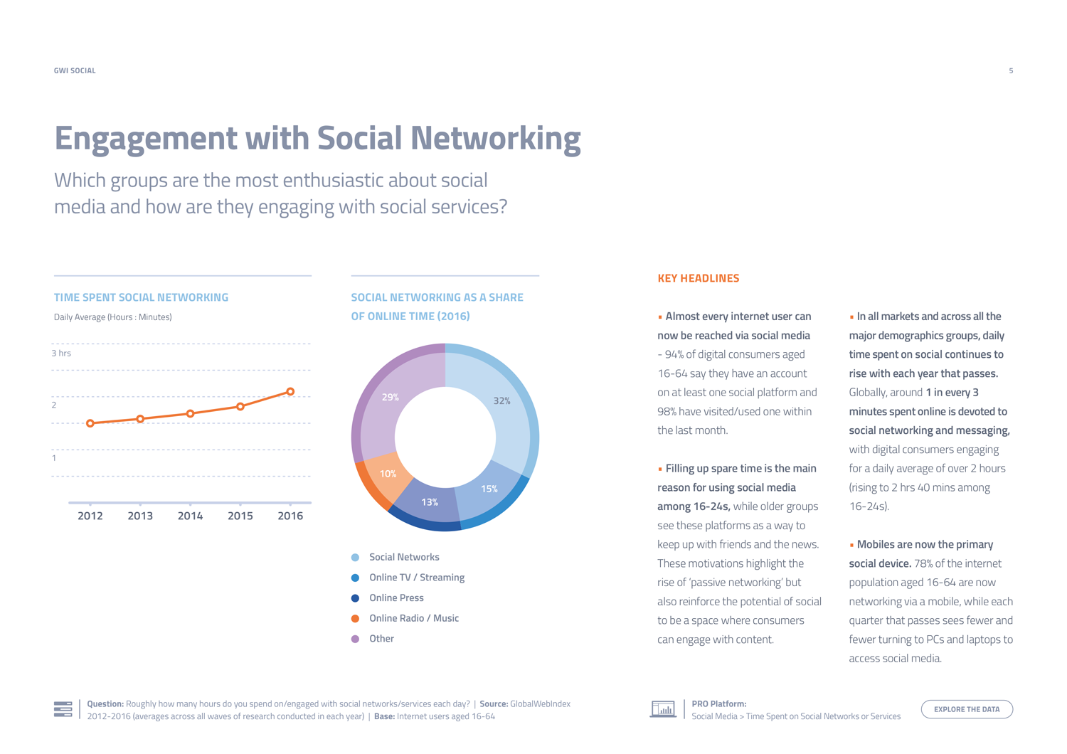 GWI Social Summary Report - Preview 2