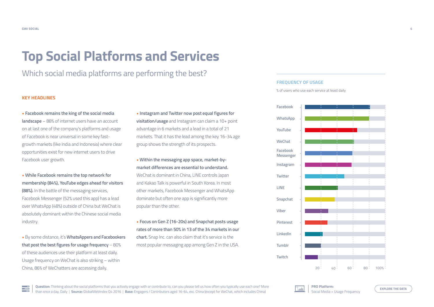 GWI Social Summary Report - Preview 3